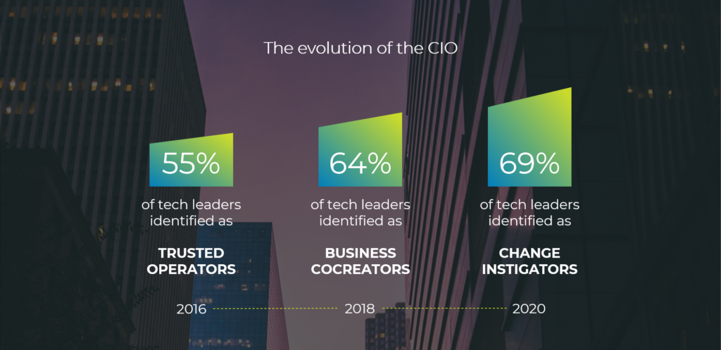 Digital Transformation - The evolution of the CIO