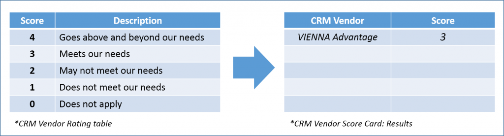Step3: Evaluate a CRM