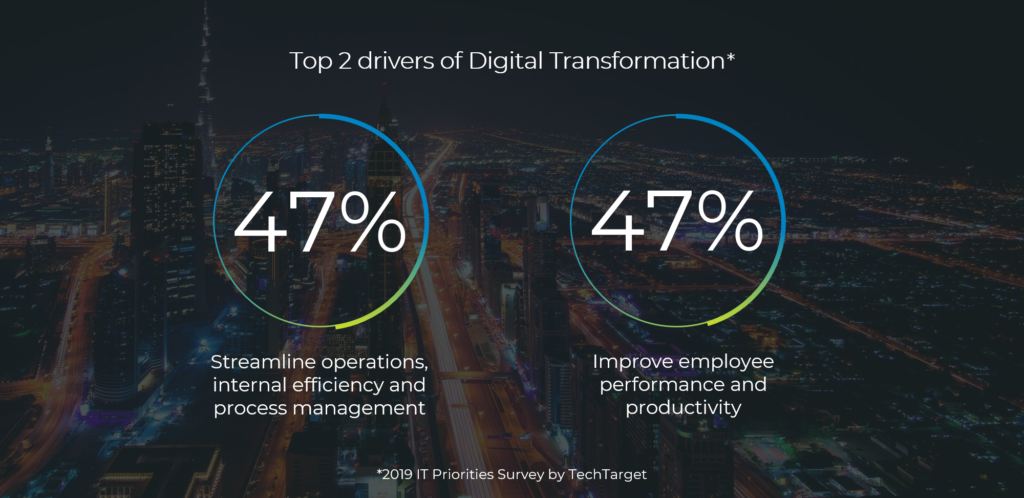Top 2 drivers of Digital Transformation -VIENNA Advantage ERP and CRM